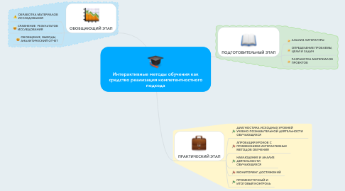 Mind Map: Интерактивные методы обучения как средство реализация компетентностного подхода