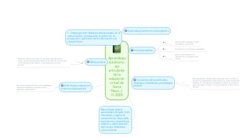 Mind Map: Aprendizaje autónomo: eje articulador de la educación virtual de Sierra Pérez, J. H. 2005