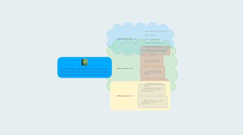 Mind Map: Применение инновационных технологий обучения как необходимое условие развития профессиональных компетенций студентов