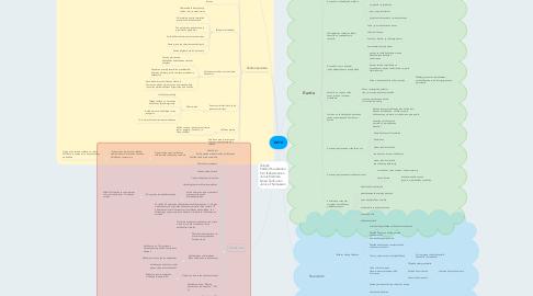 Mind Map: Valtio