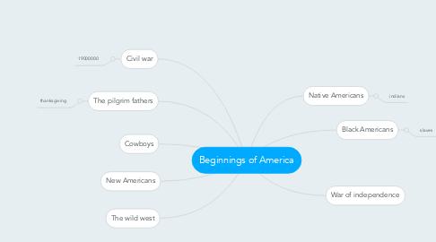 Mind Map: Beginnings of America