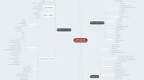 "Mind Map: Майкл Стелзнер ""Контент-Маркетинг"""