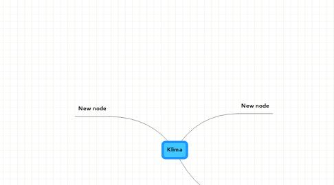 Mind Map: Klima