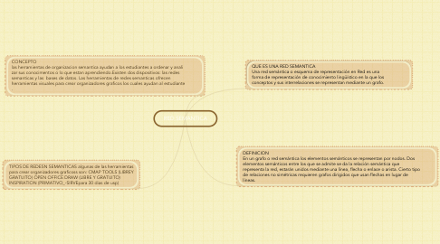 Mind Map: RED SEMANTICA
