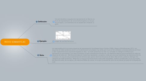 Mind Map: REDES SEMANTICAS