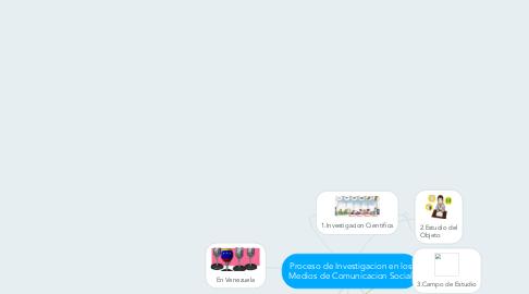 Mind Map: Proceso de Investigacion en los Medios de Comunicacion Social