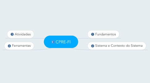 Mind Map: CPRE-Fl