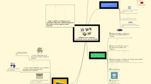 Mind Map: Investigación en los medios de comunicación social y caso de Venezuela