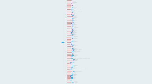 Mind Map: Direito Noturno