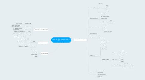 Mind Map: Modelos para el desarrollo de Software