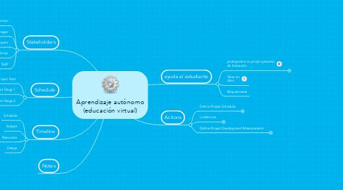 Mind Map: Aprendizaje autónomo (educación virtual)