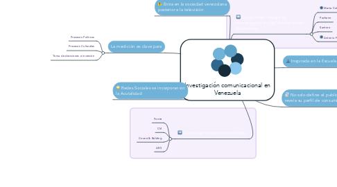 Mind Map: Investigación comunicacional en Venezuela