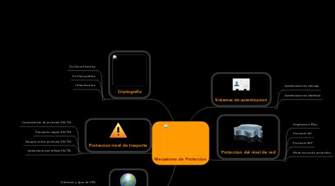 Mind Map: Mecanismo de Proteccion