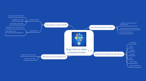 Mind Map: Seguridad en redes computacionales