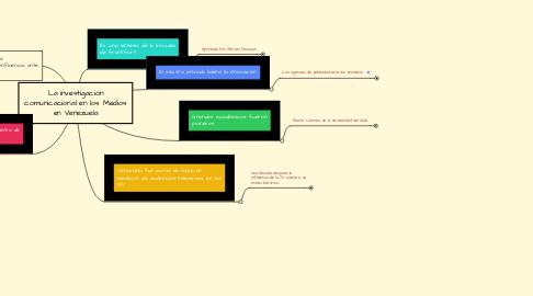 Mind Map: La investigación comunicacional en los Medios en Venezuela