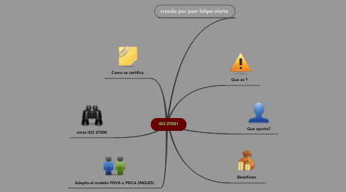 Mind Map: ISO 27001