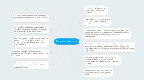 Mind Map: Transmisión de datos