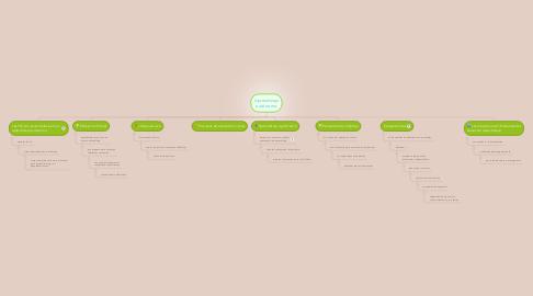 Mind Map: Aprendizaje autònomo