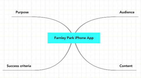 Mind Map: Farnley Park iPhone App