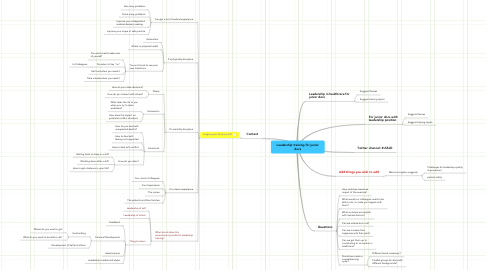 Mind Map: Leadership training for junior