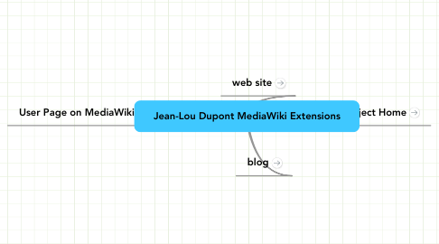 Mind Map: Jean-Lou Dupont MediaWiki Extensions