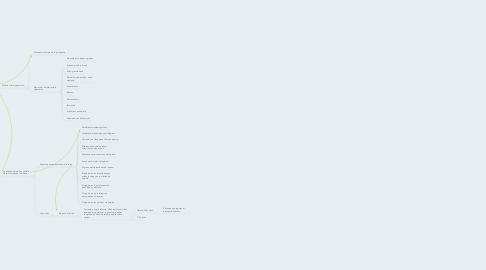 Mind Map: Unidad UNO, Comprensión de la Psicopatología en la Adultez y la Vejez (Elaboró Orlando Rubiano)