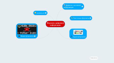 Mind Map: Форматы цифровой информации