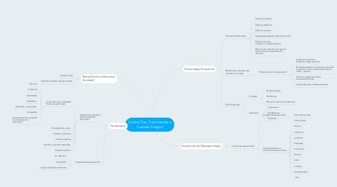 Mind Map: Unidad Tres, Tratamientos y Cuidado Integral
