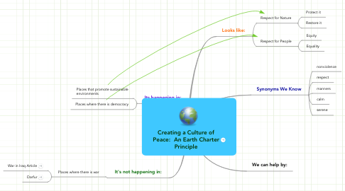 Mind Map: Creating a Culture of Peace:  An Earth Charter Principle