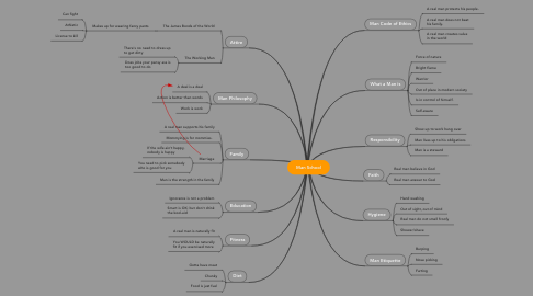 Mind Map: Man School