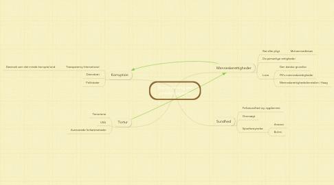 Mind Map: Brainstorming om projektopgaven