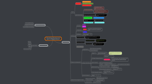 Mind Map: Microbiology: Procedures that lead to microbe identification