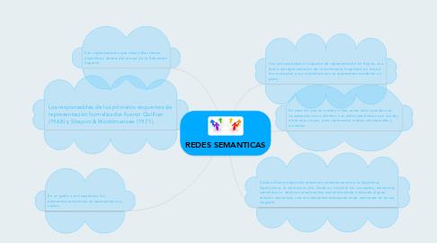 Mind Map: REDES SEMANTICAS