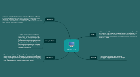 Mind Map: Internet Tools