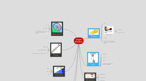 Mind Map: Simple Machines