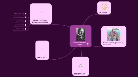 Mind Map: Frederick Winslow