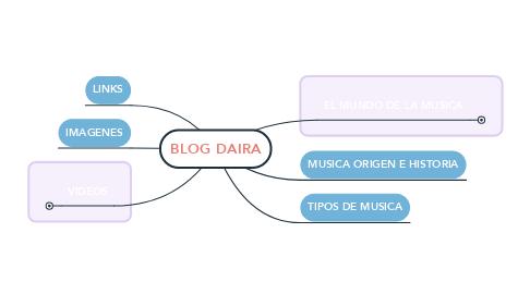 Mind Map: BLOG DAIRA