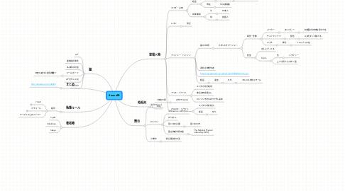 Mind Map: #novelB