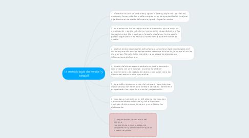 Mind Map: la metodología de kendall y kendall