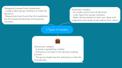 Mind Map: 3 Types of Leaders