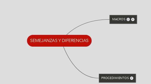 Mind Map: SEMEJANZAS Y DIFERENCIAS