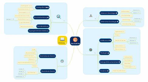 Mind Map: Stochastik