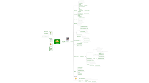 Mind Map: Michael Buffington -