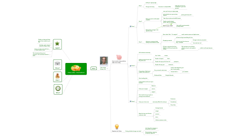Mind Map: Tobias Lütke - SchnitzelConf