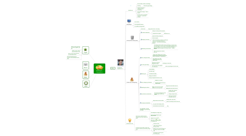 Mind Map: Adii Rockstar - SchnitzelConf