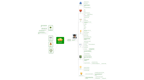 Mind Map: Paul Campbell - SchnitzelConf
