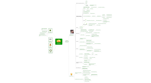 Mind Map: Tom Preston-