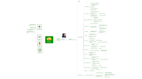 Mind Map: Garrett Dimon -  SchnitzelConf