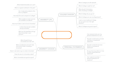 Mind Map: QUESTIONS TO ASK YOUR MENTOR