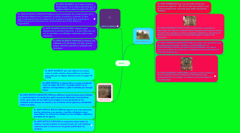 Mind Map: ARTE: